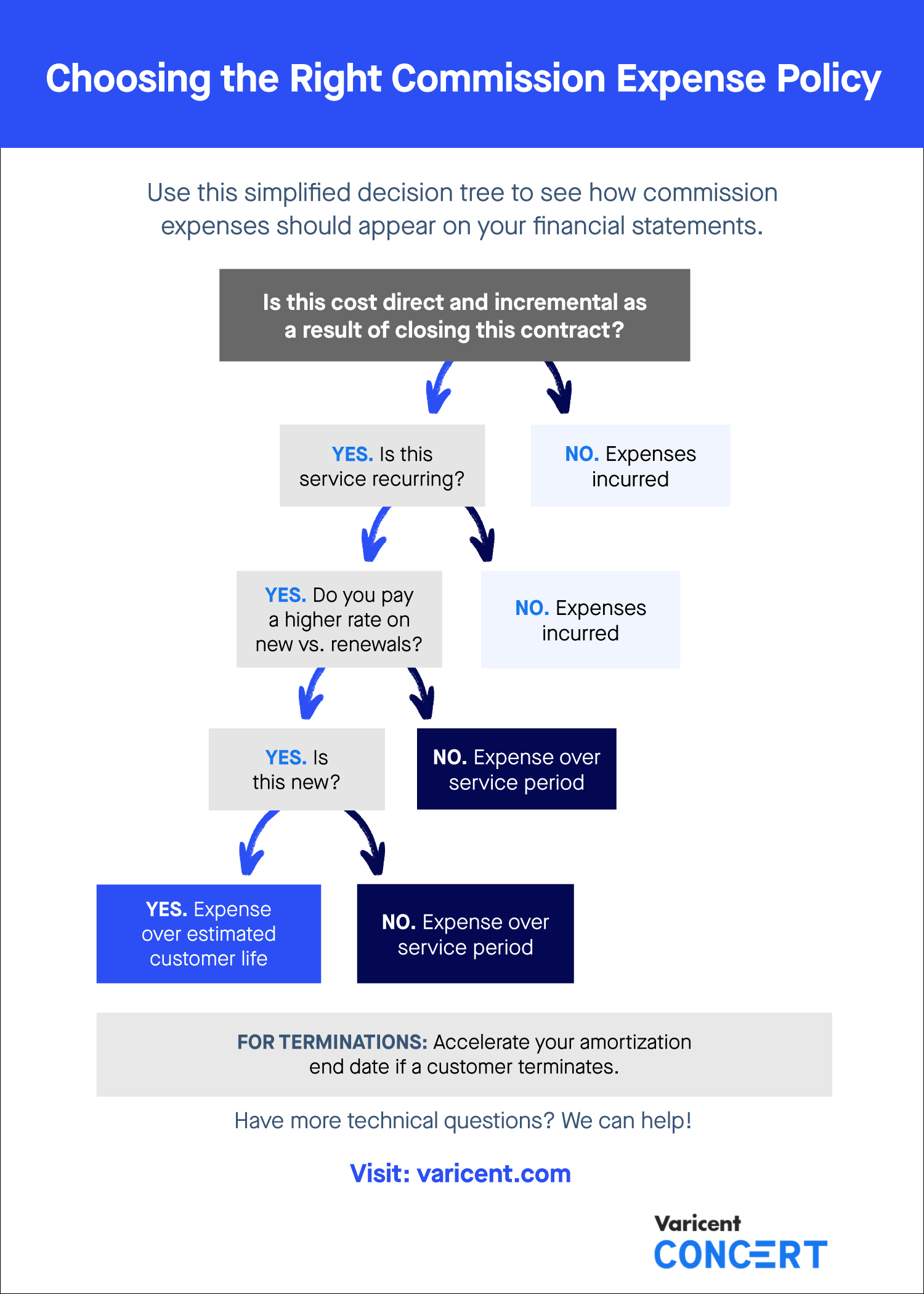 Commission Expense Policy Decision Tree