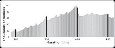 marathon-times